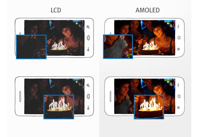 Mobile Display - Products | Samsung Display